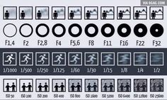 This simple chart shows you how Aperture, Shutter Speed and ISO affect your photos