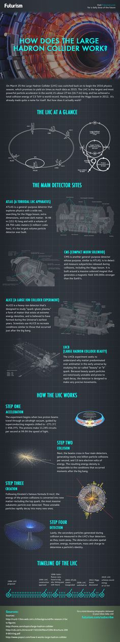 How Does The Large Hadron Collider Work? [Infographic] — Having discovered the Higgs boson in 2012, the Large Hadron Collider has already made quite a name for itself. But how does the world's largest and most powerful particle accelerator actually work?  — https://futurism.com/images/how-does-the-large-hadron-collider-work-infographic/
