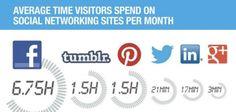 Verweildauer soziale Netzwerke - und wie viel verweilen Sie in den sozialen Netzwerken?