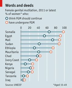 Female genital mutilation Still bleeding  A barbaric practice is becoming a bit rarer and less popular