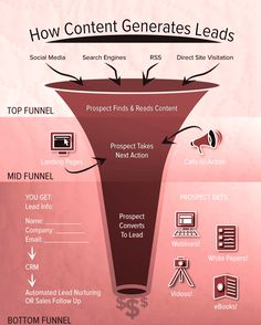Digital Marketing Strategy for Financial Services | Internet Marketing, SEO Services