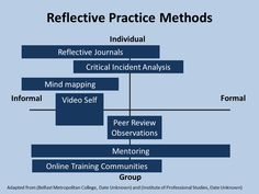 This image aims to map methods for reflective practice on a grid with a continua for informal to formal and individual to group activities.
