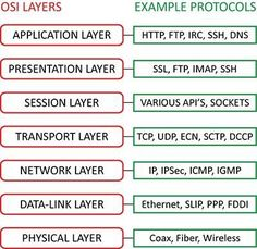 osi model - Google Search #infographic #bitcoin #crypto #cryptocurrency #money #investing #makemoney #picture #cool #tech #geeky #technology #blockchain #future