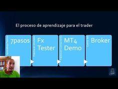 Los pasos para ser un Trader Rentable