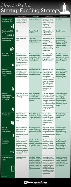 How to Pick a Startup Funding Strategy - Infographic - Angel Investors