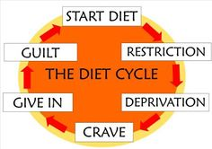 Lifestyle Change, Not a Diet! : great website with tips for changing your lifestyle.
