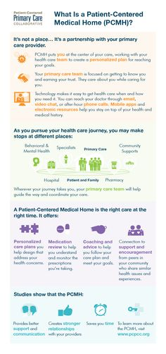 Medical home infographic.