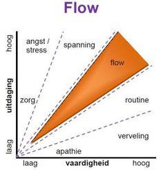 - very nice stuff - share it - Flow Leadership Coaching, Educational Leadership, Educational Technology, Emotional Intelligence, Professional Development, Growth Mindset, Social Work, Counseling, Stress