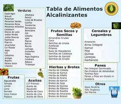 Alimentos alcalinos...