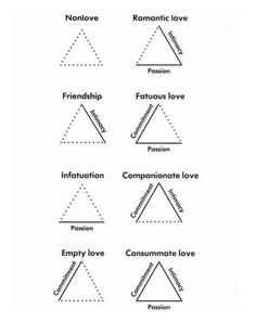 Sternberg's Love Theory: The triangular theory of love is a theory of love developed by psychologist Robert Sternberg. In the context of interpersonal relationships, 'the three components of love, according to the triangular theory, are an intimacy component, a passion component, and a decision/commitment component'.