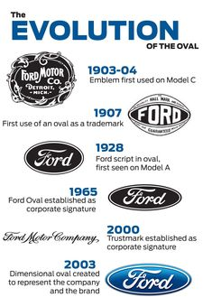 You can almost see the history of graphic design in this infographic on the evolution of the Ford Blue Oval logo. Ford Pickup Trucks, Car Ford, Ford Gt, Ford Roadster, Chevy Trucks, Ford Mustang, Autos Ford, Oval Logo, Ford Torino