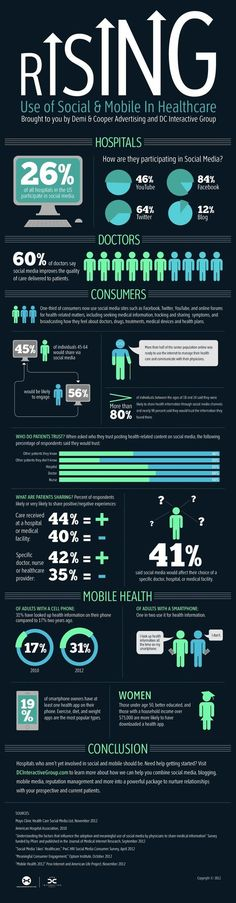 Use of social media and mobile in the medical field