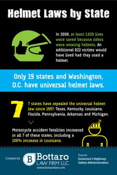 With or without a helmet, motorcycle accidents can leave victims with devastating injuries. Injury Prevention, Rhode Island, Helmets, Washington Dc, Infographics, Law, Motorcycle, Hard Hats, Infographic