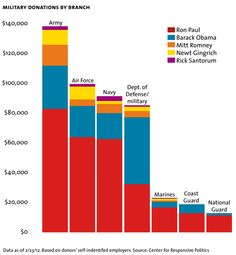 Military donations to presidential candidates