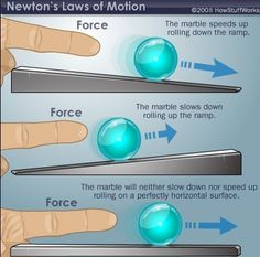 Lesson Plan: Understanding Force and Motion - As a result of this activity, students will understand the relationship between the strength of a force and the effect on an object.