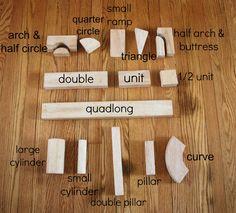 The basics of Unit Blocks, including the correct names for all unit blocks