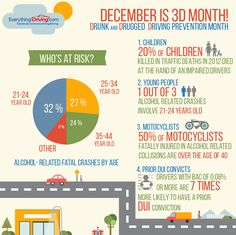 Are you or anyone you know at risk?! #3Dmonth #drunk #drugged #driving #prevention
