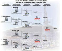 Predicting the 2017 SEC Basketball Tournament