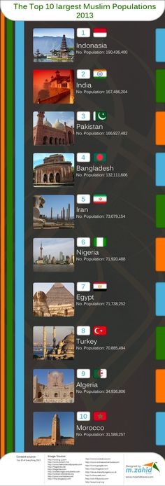 The Top 10 Largest #Muslim Populations 2013