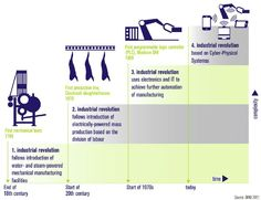 The four stages of the Industrial Revolution