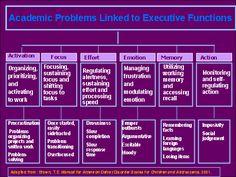 diagrams of executive functioning | Symptoms of Executive Functioning Deficits :