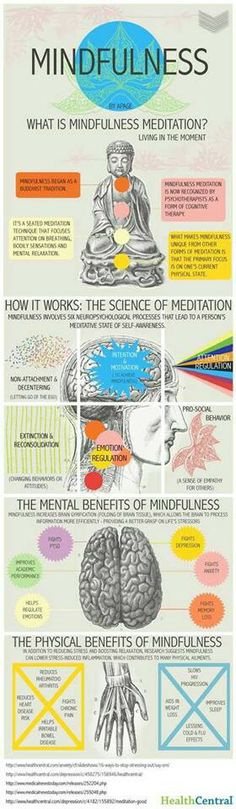 Effects of meditation