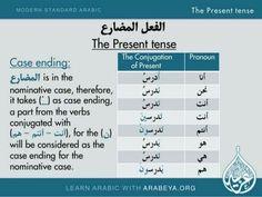 The Present Tense in Arabic Arabic Verbs, Arabic Phrases, Modern Standard Arabic, Learn Arabic Online, Learn Arabic Alphabet, Arabic Lessons, Kids Library, Grammar Lessons, Arabic Language