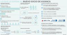 Avianca no define aún quién será su nuevo socio Map, Financial Statement, Maps
