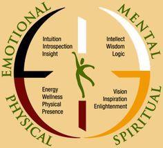Four Directions Medicine Wheel Native American Cherokee, Native American Wisdom, American Indians, Native American Medicine Wheel, Native American Spirituality, Indian Spirituality, Four Directions, Native Art, Book Of Shadows