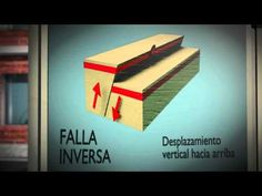 video tipos de fallas - YouTube