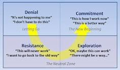 change curve - what people experience and go through relative to change