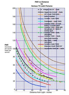 Par vs Distance for Various T5 Light Fixtures Lighting an Aquarium with PAR instead of Watts