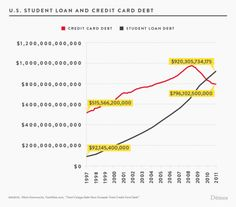 Student loan debt continues to increase rapidly. For the first time, total student loan debt has surpassed the amount of credit card debt.
