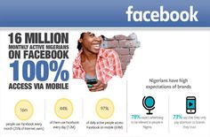 Facebook reports that 16 million people in Nigeria now visit Facebook every month - all of them on mobile.   Of Brand, 21st, Facebook, Digital, People, Folk