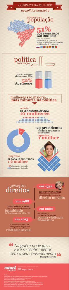 infografico - O espaço da mulher na política brasileira | Infographic - the space of woman in brazillian politic www.crescieagora.com.br