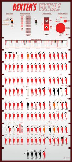 Dexter's Victims –  Cool Poster by Shahed Syed