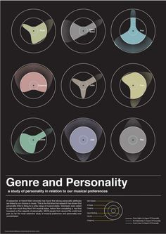 The link between music taste and personality. Possible input for persona creation.