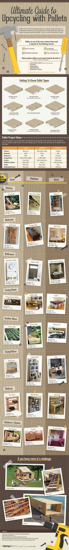 Ultimate Guide to Upcycling with Pallets - Infograph featured on www.sasinteriors.net