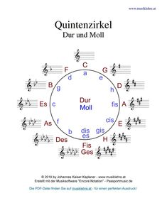 Klavier spielen Circle of fifths major / minor with sign theory theory # Lets Play Music, Music Love, Music Guitar, Ukulele, Music Notes Art, Circle Of Fifths, Music Aesthetic, Piano Sheet Music, Music Theory