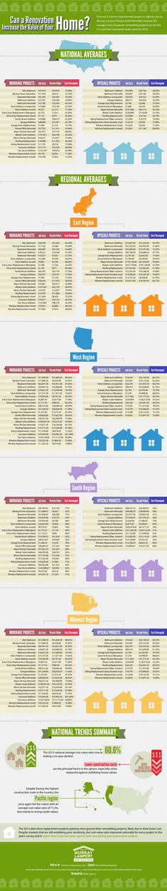 89 best economy infographics images infographic finance - Modular home resale value ...