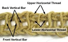 Take a look at the structure of the fabric stitches.  Just as with knitting or standard crochet, it is WHERE you work your stitch that controls the kind of stitch you make.    The stitches of the Tunisian crochet base row are comprised of a:        Front vertical bar      Back vertical bar      Upper horizontal thread      Lower horizontal thread