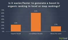In your experience, is it easier/faster to generate a boost in organic ranking or local/map rankings?
