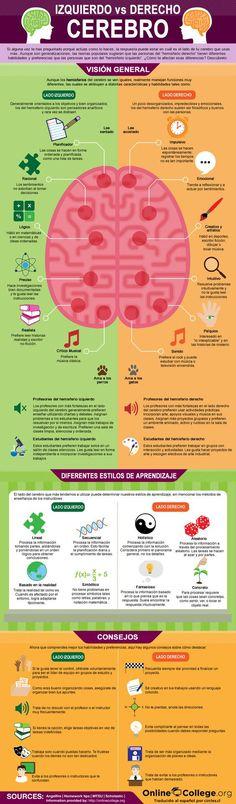 El cerebro: Lado izquierdo vs. Lado derecho – InfografiaInfografia - Las mejores infografias de Internet | Infografia - Las mejores infografias de Internet