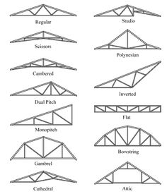 7 Gorgeous Tips AND Tricks: Black Roofing Tiles flat roofing edge.Metal Slate Roofing concrete roofing section.Shed Roofing Repair. Shed Roof, House Roof, Roof Truss Design, Modern Roof Design, Flat Roof Design, Roof Shapes, Modern Roofing, Roof Trusses, Steel Trusses