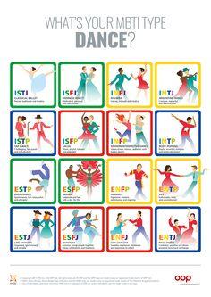 Dance MBTI type table