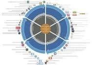 Hoe integreer je apps en sociale media in je les. 6-stappen didactiek voor blende leren