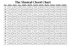 Music Chord Chart