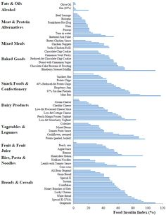 Food insulin index values of various foods, grouped by food type, in a bar graph. Food Type, Types Of Food, Frankfurter Hot Dog, Insulin Index, Butter Chicken Sauce, Insulin Resistance Diet, Micro Nutrients, Fast Metabolism Diet, Food Pyramid