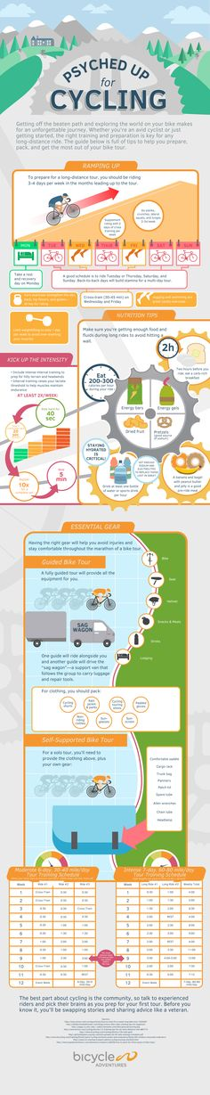 View the infographic from Bicycle Adventures for tips on bicycle tour essentials—training techniques, nutrition tips, and gear.