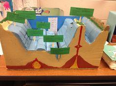 ocean floor features quiz for kids 6th Grade Science, Middle School Science, Science Fair, Science Lessons, Teaching Science, Science For Kids, Earth Science, Biology Projects, Ocean Projects